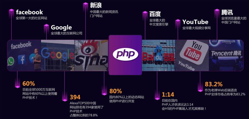 北京兄弟连专业的PHP培训