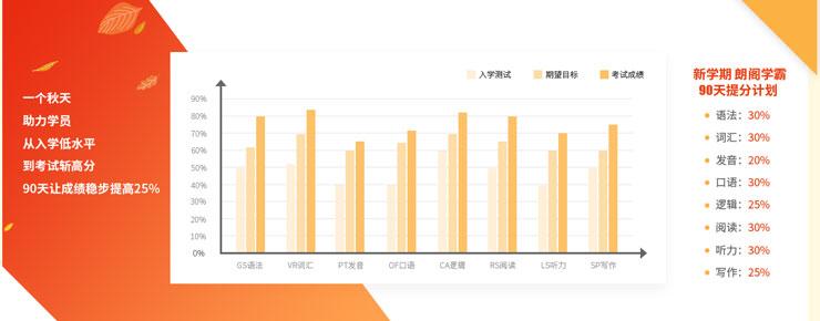 北京朗阁秋季班提升计划