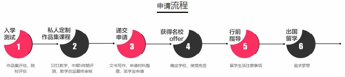 深圳专业的艺术设计作品集辅导