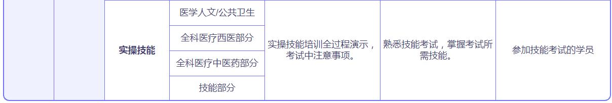 乡村医师课程介绍-兰州渊大教育