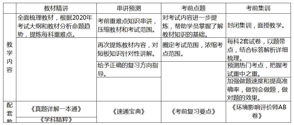 南京环境影响评价师培训_2020年环境影响评价师_优路教育