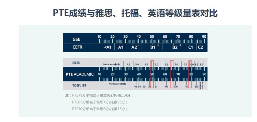 新航道PTE成绩与雅思、托福、英语等级量表对比