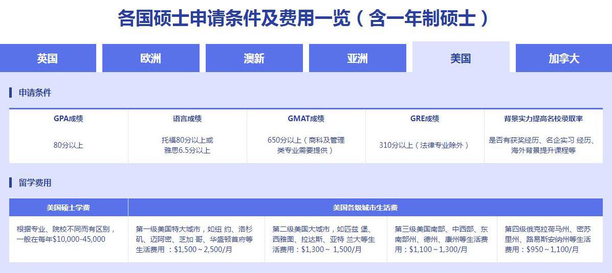 北京新通留学美国硕士申请条件及费用