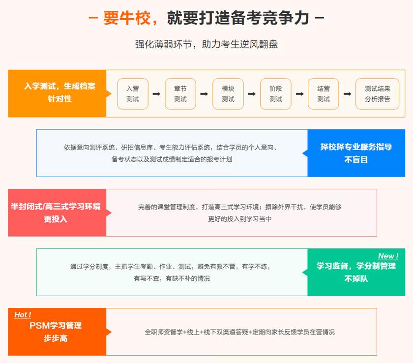 北京中公考研2021全年集训营-班封闭式-高三式学习环境更投入