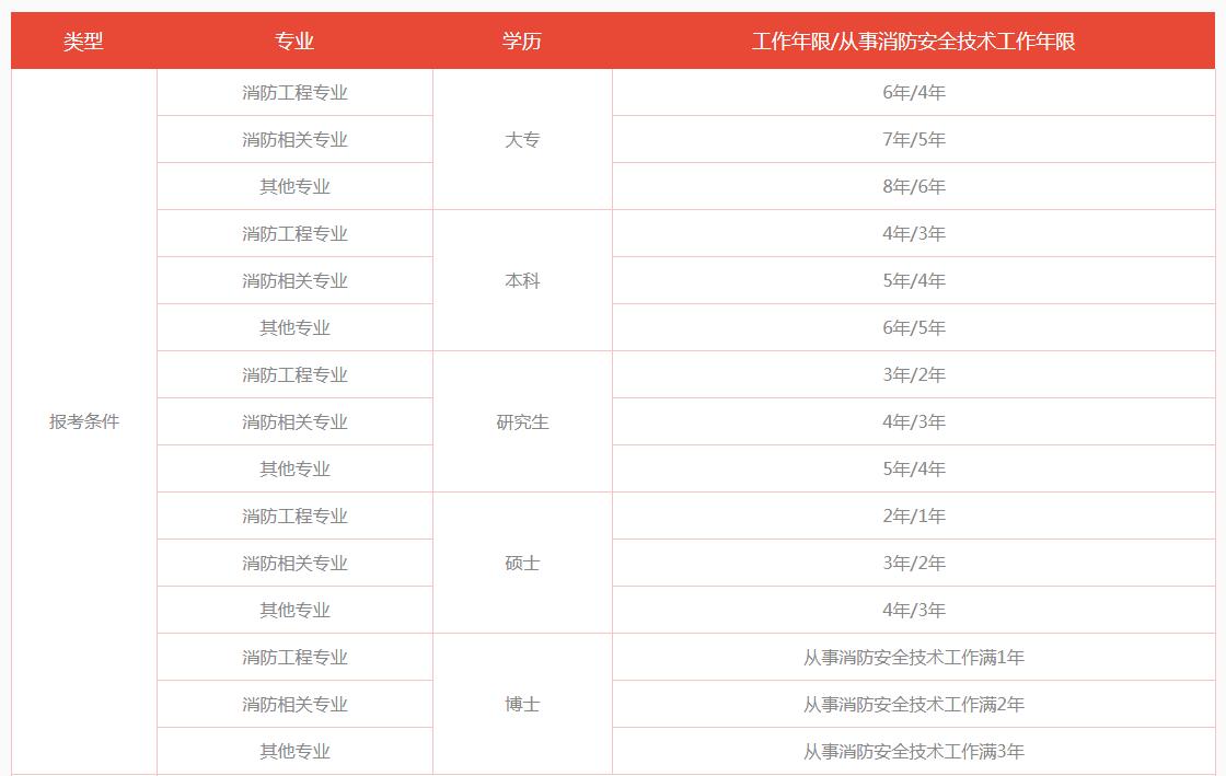 南京哪里可以学一级消防工程师,南京优路教育