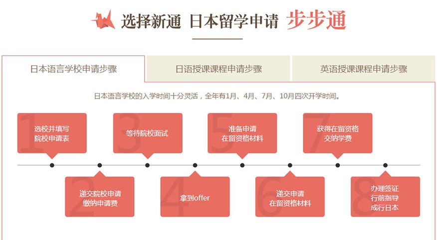 新通留学培训学校-日本本科留学语言学校申请步骤