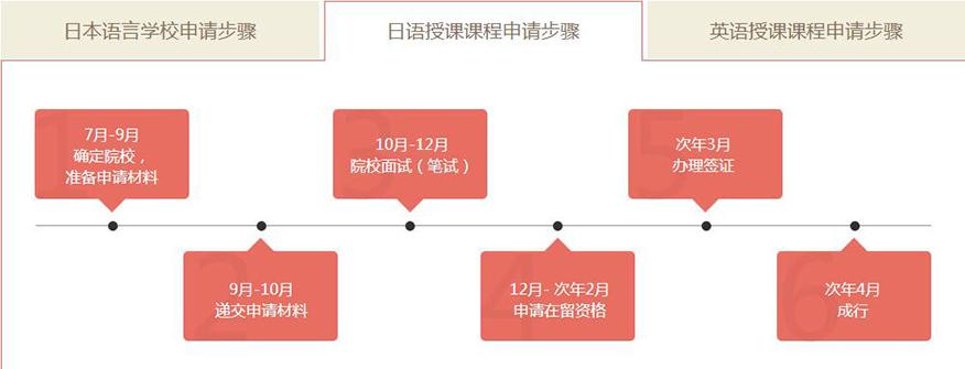 新通留学培训学校-日本本科留学授课课程申请步骤