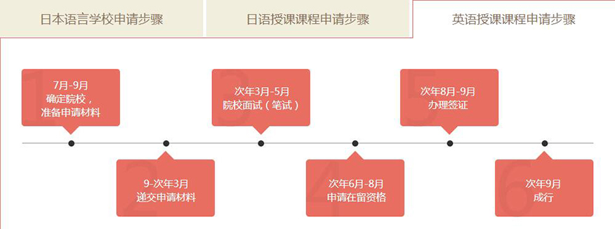 新通留学培训学校-日本本科留学英语授课课程申请步骤
