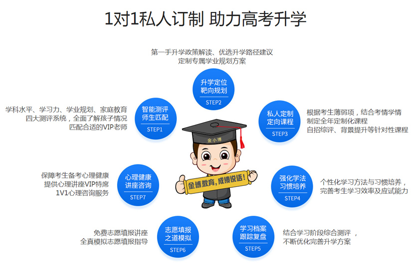 北京金博高考沖刺1對1私人訂制助力高考升學