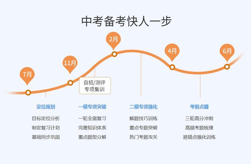 北京中考沖刺1對1VIP培訓班中考備考快人一步