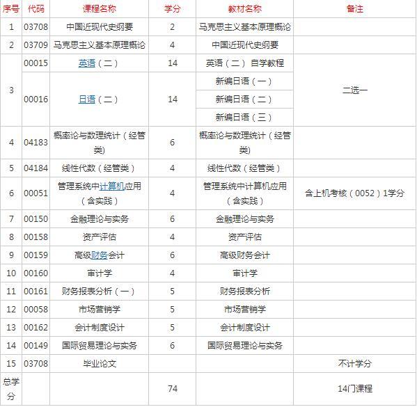 上海會計自考培訓