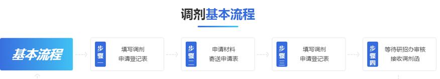 中公考研培训学校-2021考研调剂备考流程