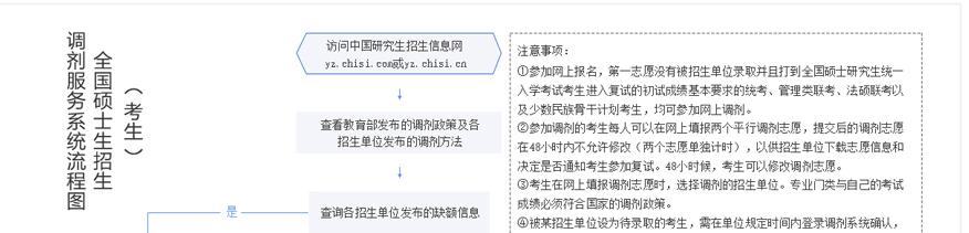 中公考研培训学校-2021考研调剂备考网上操作流程图