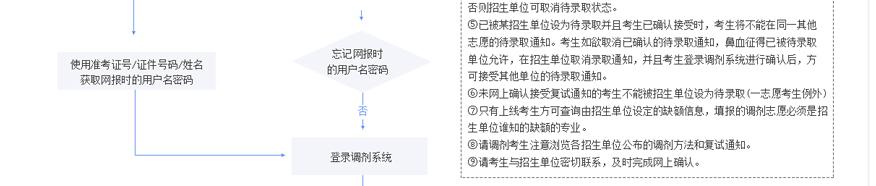 中公考研培训学校-2021考研调剂备考网上操作流程图2