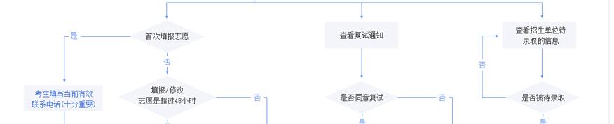 中公考研培训学校-2021考研调剂备考网上操作流程图3