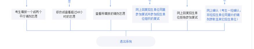 中公考研培训学校-2021考研调剂备考网上操作流程图4