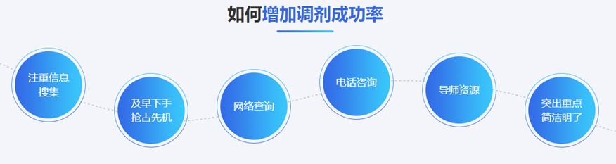 中公考研培训学校-2021考研调剂备考-如何增加调剂成功率