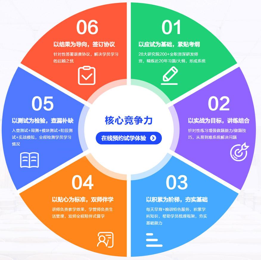 中公考研培训学校-全年考研集训营10