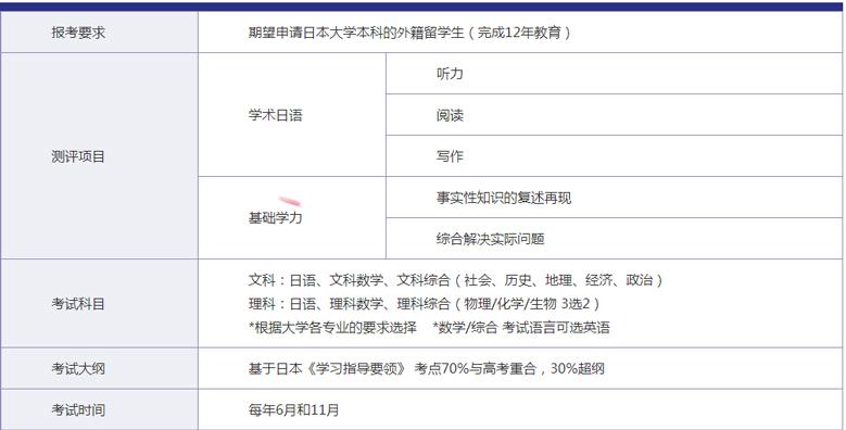 上海新东方前途出国培训学校-日本留学考试指导4