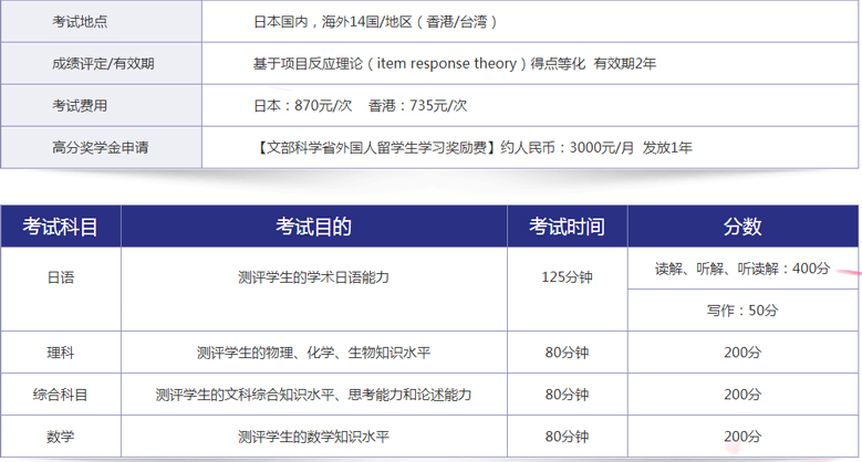 上海新东方前途出国培训学校-日本留学考试指导5