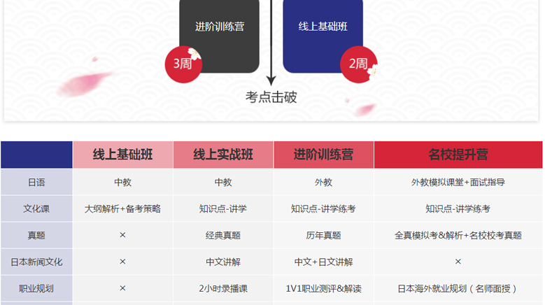 上海新东方前途出国培训学校-日本留学考试指导10